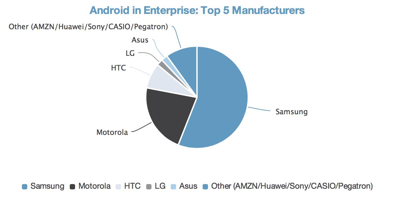 Android en empresas