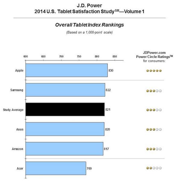 Satisfacción consumidores de tabletas